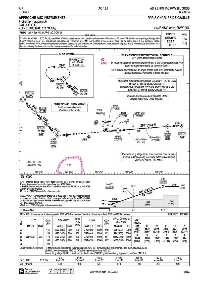 RWY 26L Charles de Gaulle Approach Chart